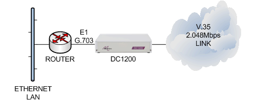 DC1200 connecting an E1 G.703 router to a V.35 2.048Mbps leased line