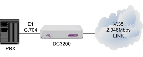 dc3200-pbx-e1g704-v35-cloud.png