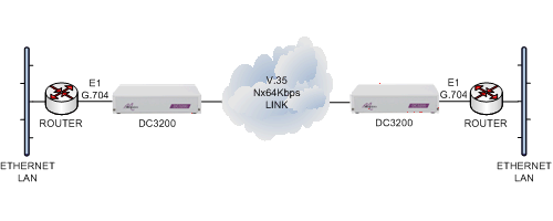 dc3200-router-e1g704-cloud-v35--e1g704-router.png