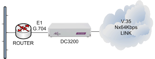 dc3200-router-e1g704-v35-cloud.png