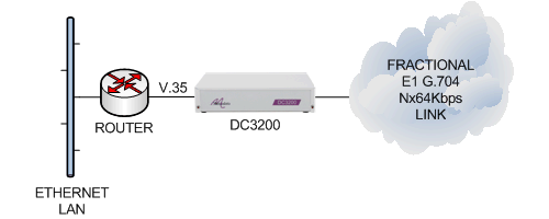 dc3200-router-v35-e1g704-cloud.png