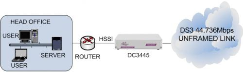DC3445 connecting a HSSI router to an unframed clear channel DS3 leased line