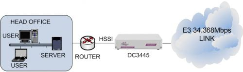 DC3445 connecting a HSSI router to an E3 34Mbps G.703 leased line