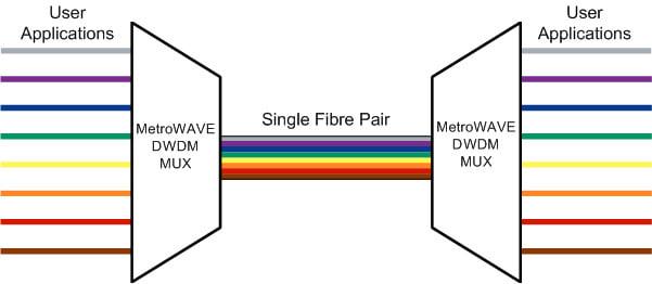 Optical Multiplexing using the MetroWAVE passive DWDM