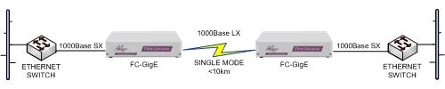 FC-GigE for Gigabit Ethernet LAN switch connection over singlemode fibre