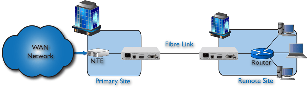 FC1X00 being used for data extension