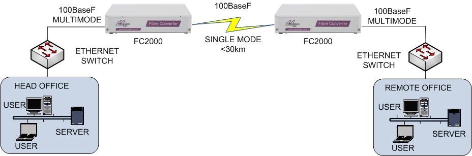 FC2000: multimode to singlemode
