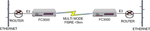 FC3000 E3 Router to Router extension over singlemode fibre