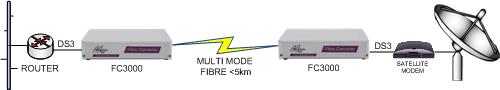 FC3000: DS3 Router to sateliite modem extension over long haul singlemode fibre