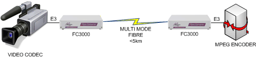 FC3000 Video to Video extension over multimode fibre