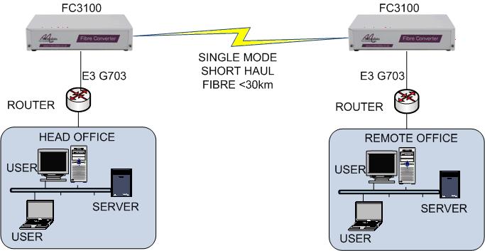 FC3100: E3/DS3 Singlemode fiber extender