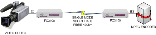 FC3100 Video to Video extension over singlemode fibre