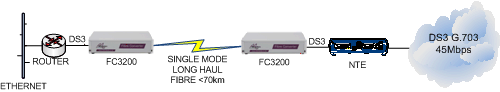FC3200: DS3 Router to NTE extension over singlemode fibre