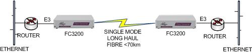 FC3200 E3 Router to Router extension over singlemode fibre