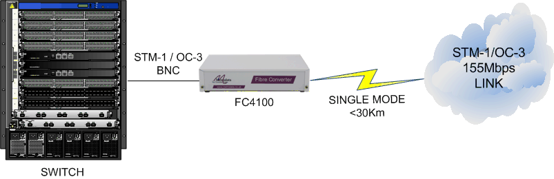 FC4100: 155Mbps STM-1/OC-3 Electrical BNC to Singlemode Fibre Converter