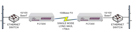 FC7200 Ethernet switch long haul extension over singlemode fibre
