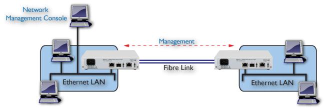 FCM5000: Ethernet over Fibre link