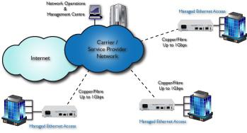 FCM5000 Ethernet over Fibre Carrier network Application