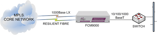 FCM9000 delivering Ethernet services from an MPLS core network