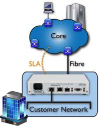 Core to Edge Network