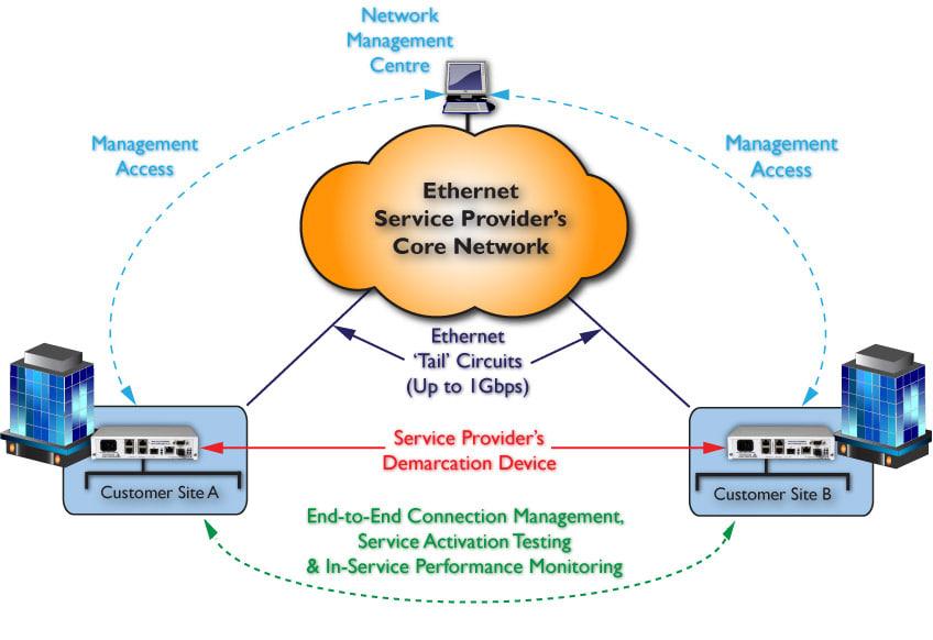 FCM9004: Advanced Ethernet NID / Service Demarcation solution