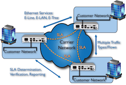 Site to Site & Meshed Networks