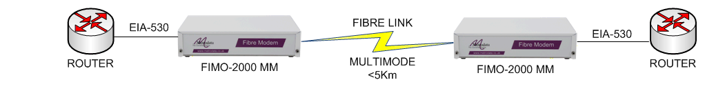 FIMO-2000: Extending EIA530 over Multimode Fibre