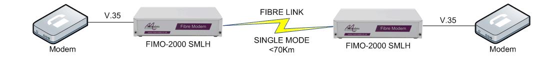 FIMO-2000: serial extension over fibre