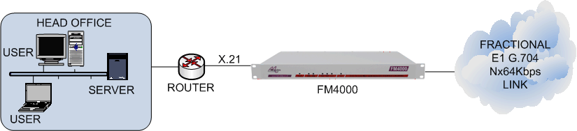 FM4000 connecting an X.21 router to a framed E1 G.704 leased line