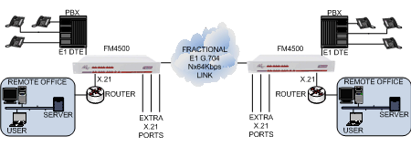 FM4500 converging multiple voice and data applications across an E1 2Mbps G.703/G.704 leased line