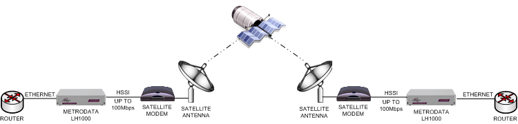 Ethernet over satellite to 110Mbps