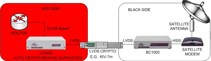 LV2000: Enabling Ethernet over HSSI satellite modems via an LVDS encrypter