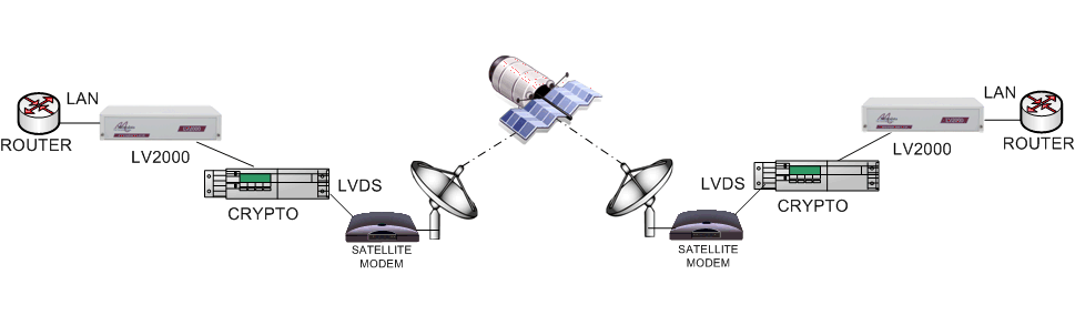 Transporting Ethernet over LVDS satellite modems via an LVDS encrypter using the LV2000