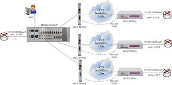 WCC-Serial for Ethernet Demarcation Applications