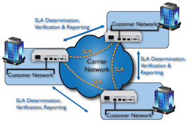 Network Performance Assurance