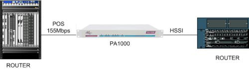 PA1000 connecting a POS router to a HSSI router