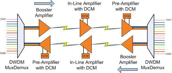 DWDM EDFA / DCM Application Diagram