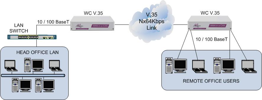LAN extension over V.35
