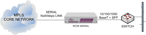 WCM-Serial delivering Ethernet services from an MPLS core network