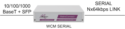 "WCM_Serial: the ""plug and play"" way to connect LANs together over a serial circuit"