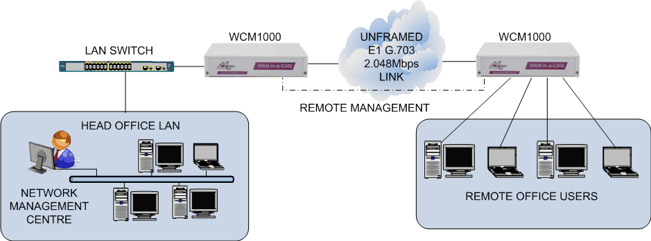MetroCONNECT: WCM1000 Ethernet over E1 Extender