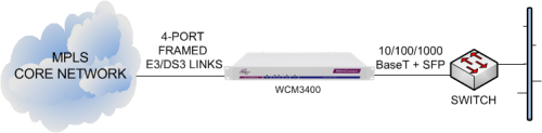 WCM3400 delivering Ethernet services from an MPLS core network