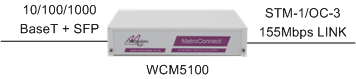"""WCM5100: the """"plug and play"""" way to connect LANs together over an STM-1 or OC-3 circuit"""