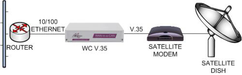LAN extension over V.35 satellite link