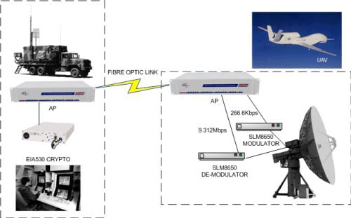 UAV Backhaul over Fiber