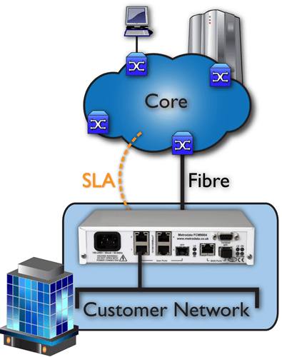 Core Edge Networks