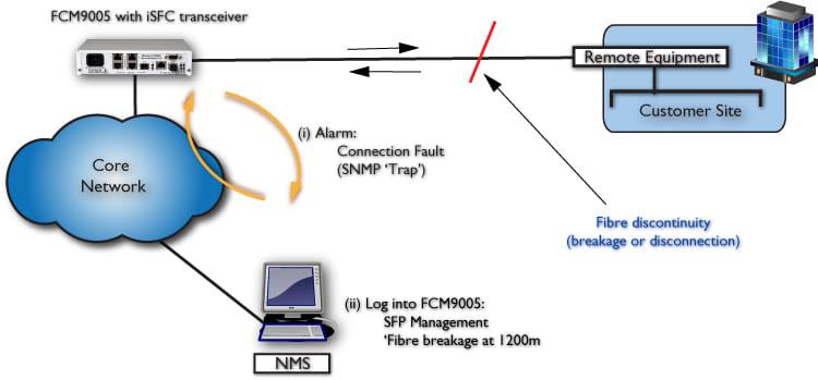 iSFC Fibre Fault