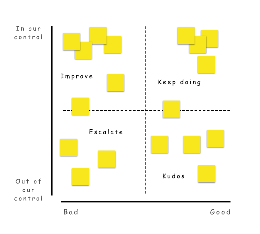 Diagram of a completed Four Quadrants diagram