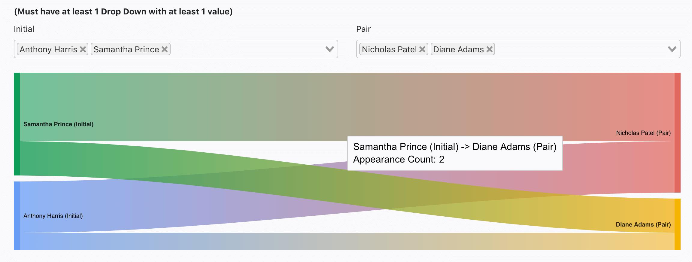 People Flow Chart
