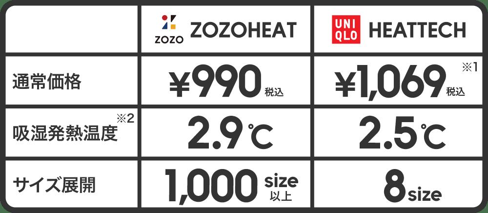 ZOZOHEATとHEAT TECHの比較表